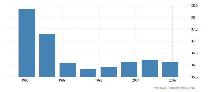 comoros rural population male percent of total wb data