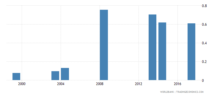 comoros school life expectancy pre primary male years wb data