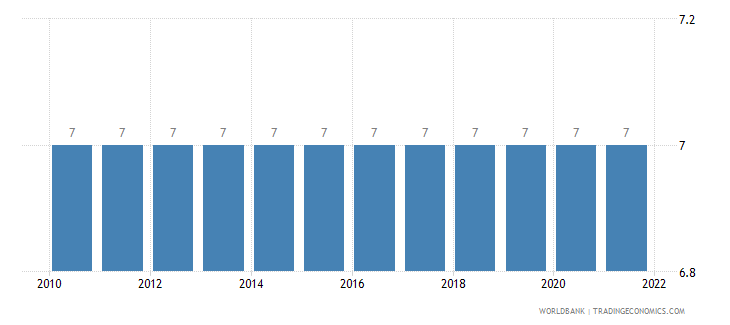 comoros secondary education duration years wb data