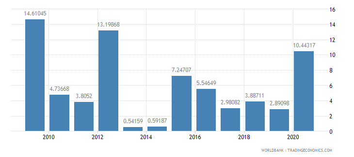 comoros total debt service percent of exports of goods services and income wb data