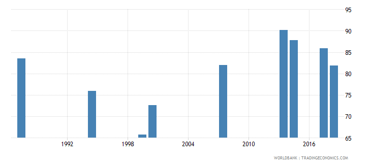comoros total net enrolment rate primary male percent wb data