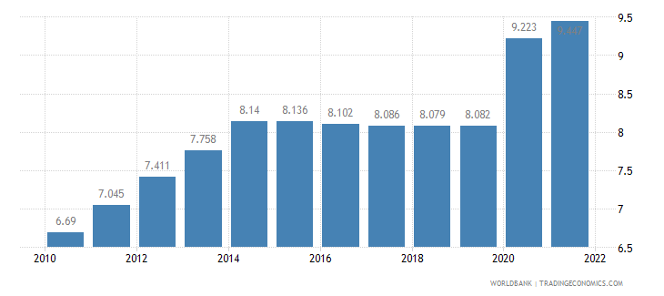 comoros unemployment total percent of total labor force wb data