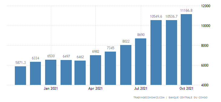 Congo Foreign Exchange Reserves