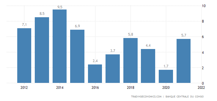 Congo GDP Annual Growth Rate