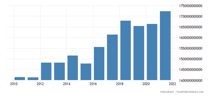 costa rica agriculture value added constant lcu wb data