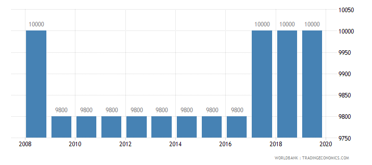 costa rica armed forces personnel total wb data