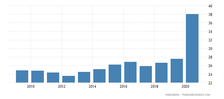costa rica bank deposits to gdp percent wb data
