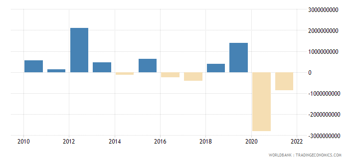 costa rica changes in net reserves bop us dollar wb data