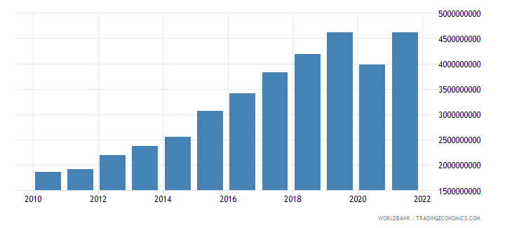 costa rica commercial service imports us dollar wb data