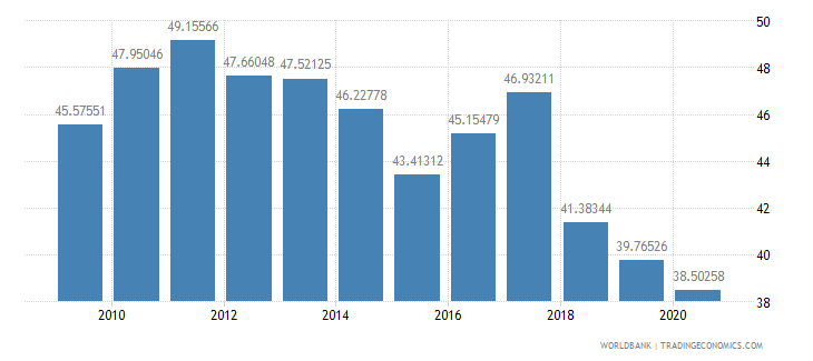 costa rica compensation of employees percent of expense wb data