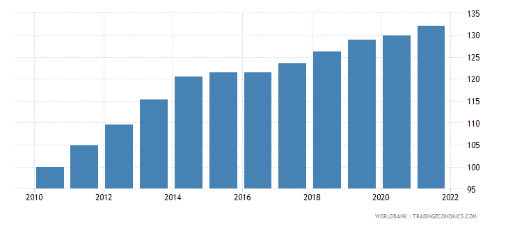 costa rica consumer price index 2005  100 wb data