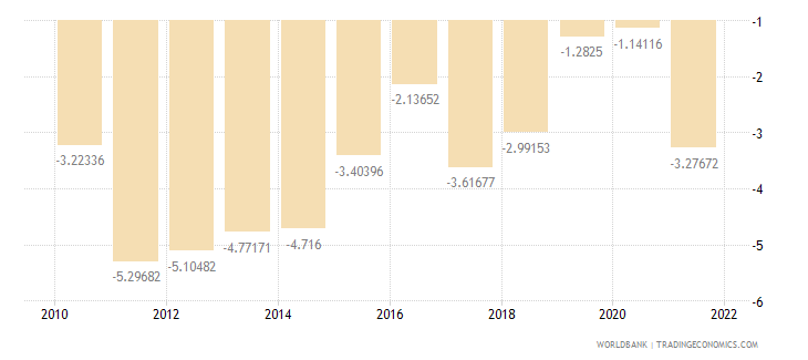 costa rica current account balance percent of gdp wb data