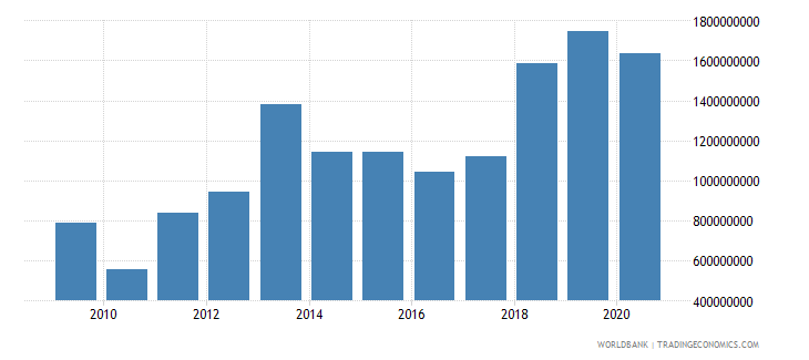 costa rica debt service on external debt public and publicly guaranteed ppg tds us dollar wb data