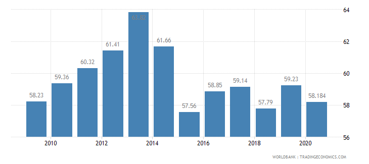 costa rica employees services male percent of male employment wb data