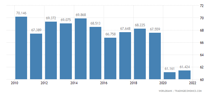 costa rica employment to population ratio 15 plus  male percent wb data
