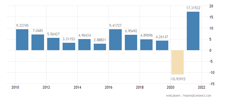 costa rica exports of goods and services annual percent growth wb data