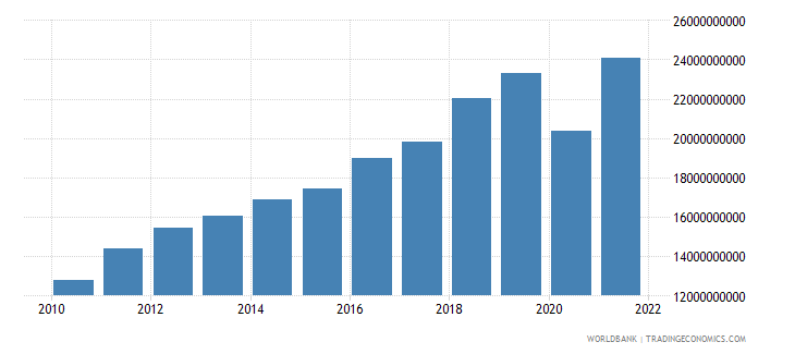 costa rica exports of goods services and income bop us dollar wb data