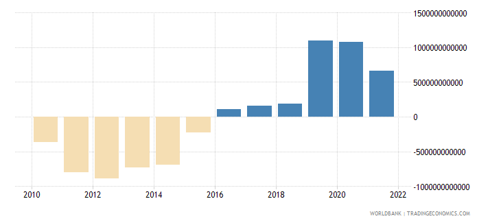 costa rica external balance on goods and services current lcu wb data