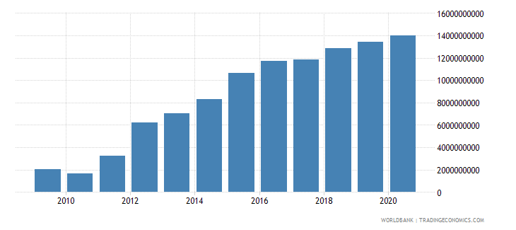 costa rica external debt stocks private nonguaranteed png dod us dollar wb data
