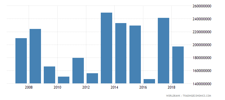 costa rica foreign direct investment net inflows in reporting economy drs us dollar wb data