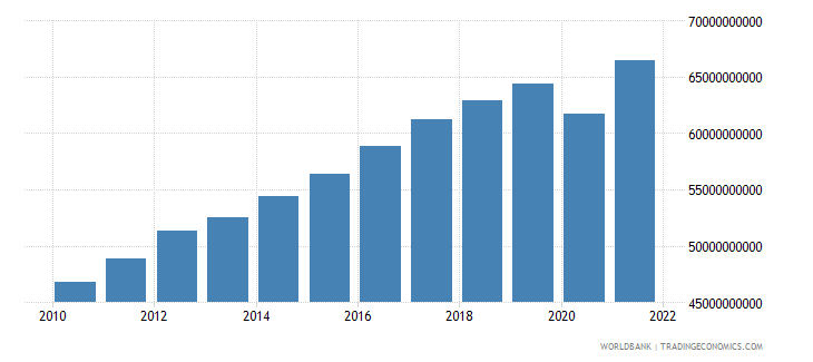 costa rica gdp constant 2000 us dollar wb data