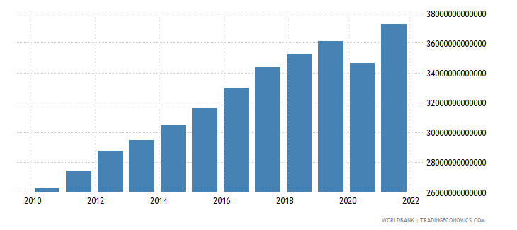 costa rica gdp constant lcu wb data