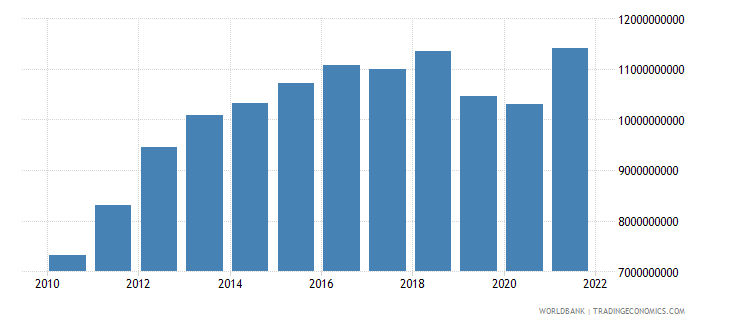 costa rica gross fixed capital formation us dollar wb data