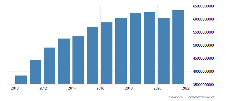 costa rica gross national expenditure us dollar wb data
