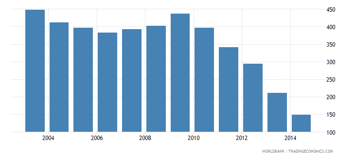 costa rica health expenditure total percent of gdp wb data