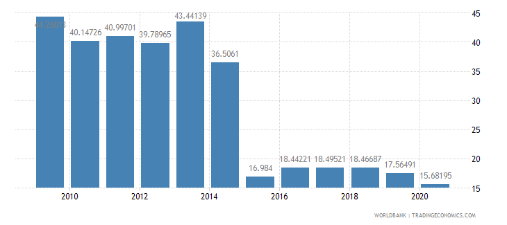 costa rica high technology exports percent of manufactured exports wb data