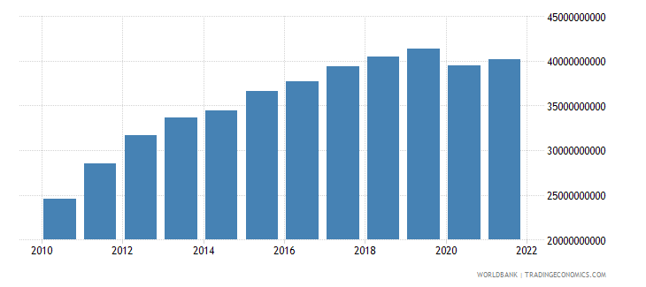 costa rica household final consumption expenditure us dollar wb data