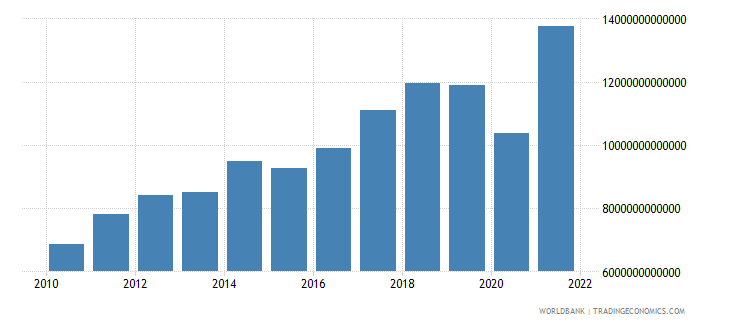 costa rica imports of goods and services current lcu wb data