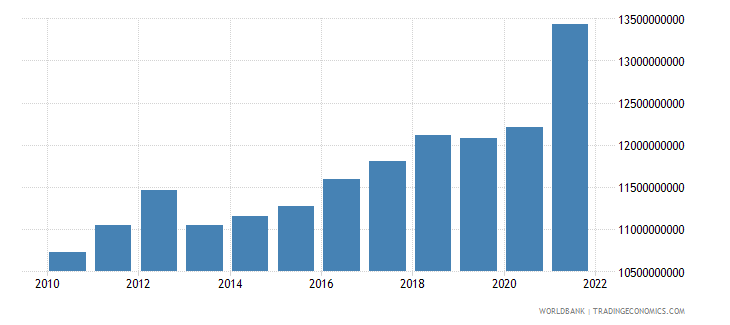 costa rica industry value added constant 2000 us dollar wb data