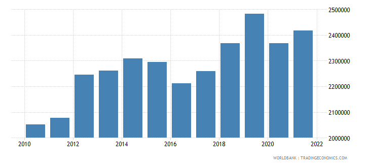 costa rica labor force total wb data