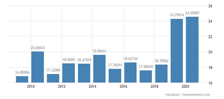 costa rica liner shipping connectivity index maximum value in 2004  100 wb data