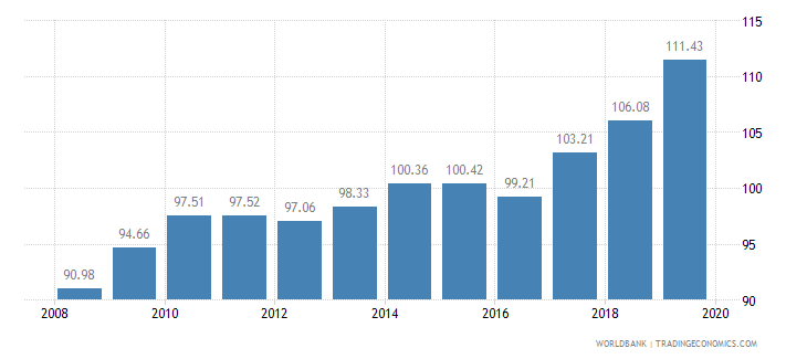 costa rica livestock production index 1999 2001  100 wb data