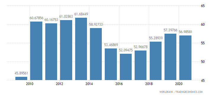 costa rica manufactures exports percent of merchandise exports wb data