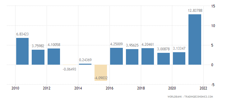 costa rica manufacturing value added annual percent growth wb data