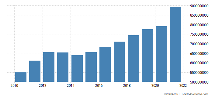 costa rica manufacturing value added us dollar wb data