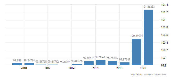 costa rica net barter terms of trade index 2000  100 wb data