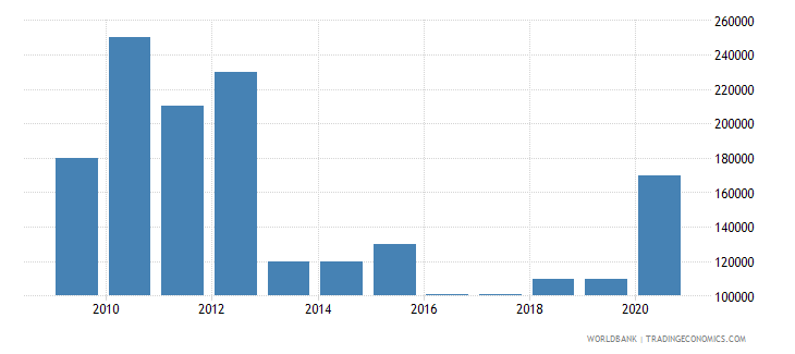 costa rica net bilateral aid flows from dac donors austria us dollar wb data