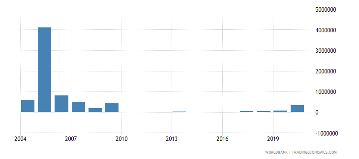 costa rica net bilateral aid flows from dac donors belgium us dollar wb data