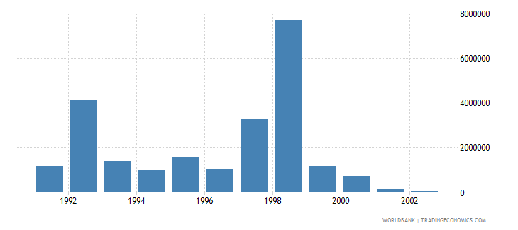 costa rica net bilateral aid flows from dac donors denmark us dollar wb data