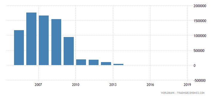 costa rica net bilateral aid flows from dac donors finland us dollar wb data
