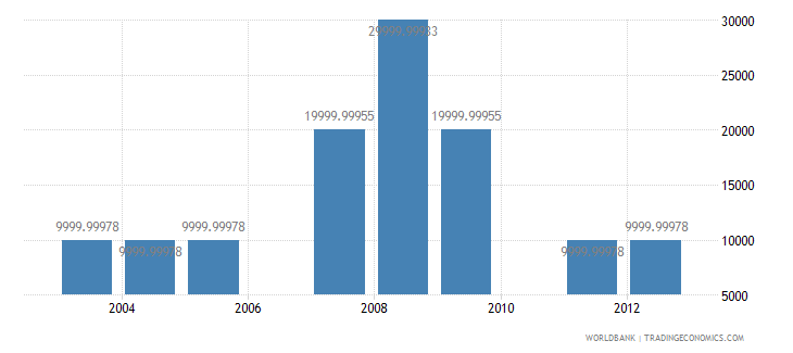 costa rica net bilateral aid flows from dac donors greece us dollar wb data