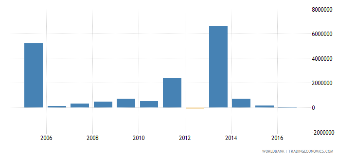 costa rica net bilateral aid flows from dac donors norway us dollar wb data