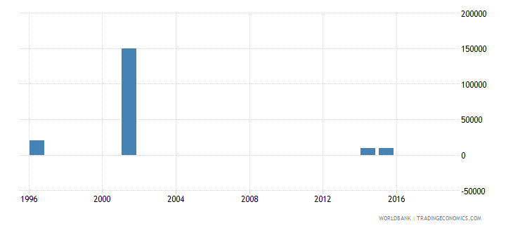 costa rica net bilateral aid flows from dac donors portugal us dollar wb data