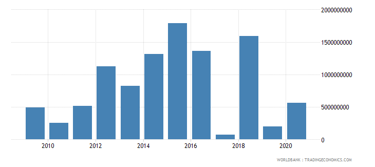 costa rica net flows on external debt private nonguaranteed png nfl us dollar wb data