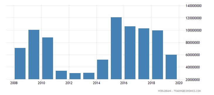 costa rica net official development assistance and official aid received constant 2007 us dollar wb data