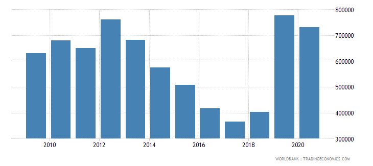 costa rica net official flows from un agencies unfpa us dollar wb data
